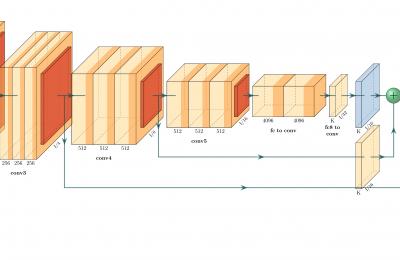用 PlotNeuralNet 画神经网络的结构图