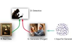 GAN 很复杂?如何用不到 50 行代码训练 GAN(基于 PyTorch)